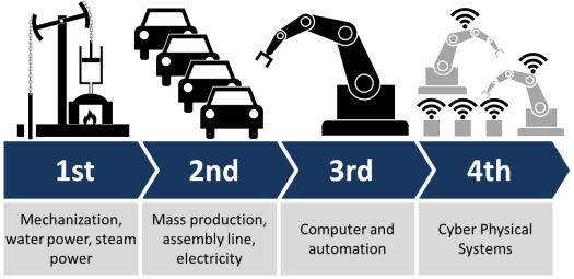 Illustration of Industry 4.0, showing the four industrial revolutions. Creative Commons Attribution-Share Alike 4.0 International license.